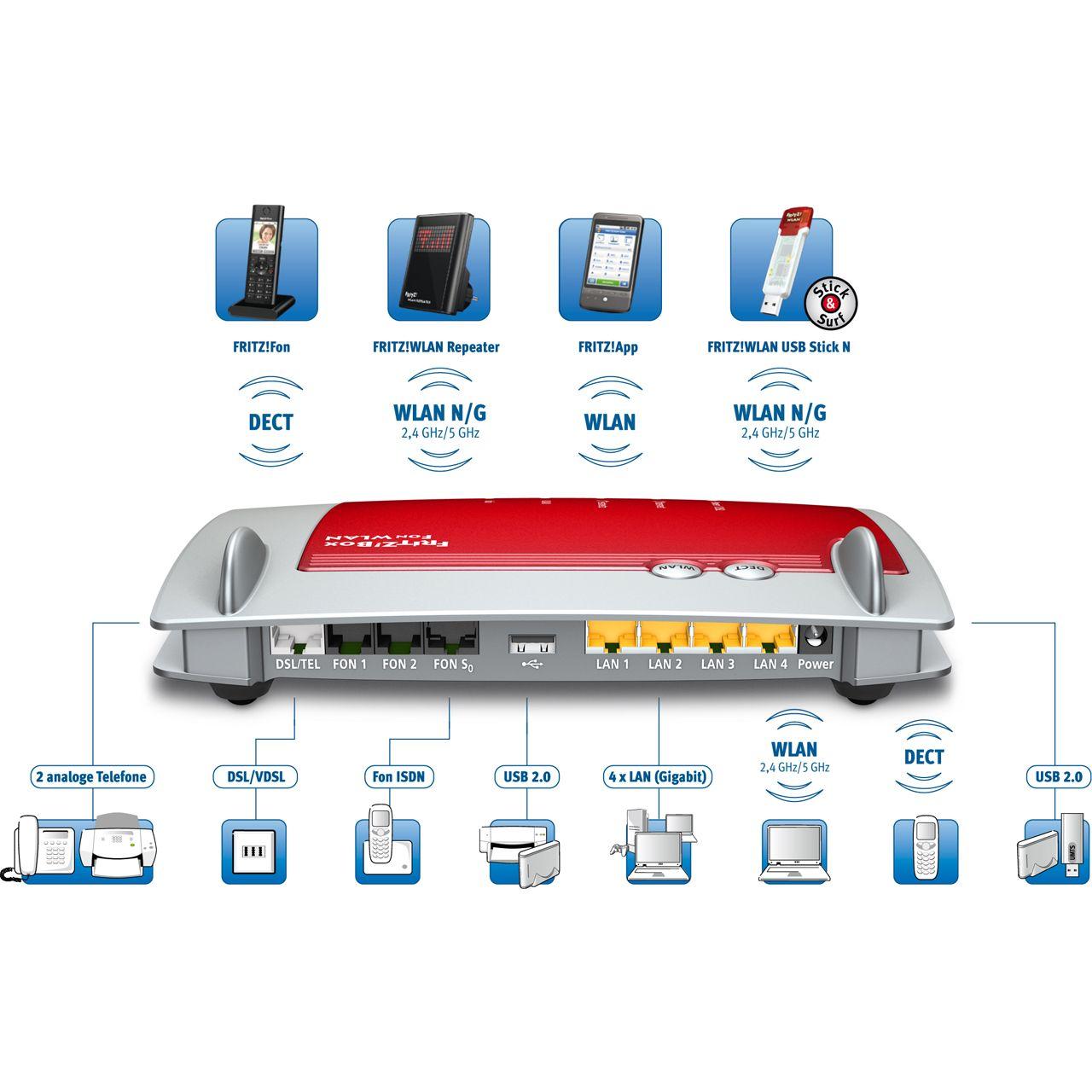 avm fritbox 7390 4 port router 300mbit s wlan router modem hardware. Black Bedroom Furniture Sets. Home Design Ideas
